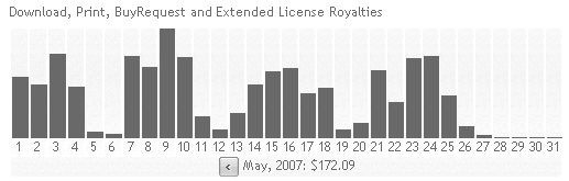 iStockphoto stats graph for May 2007